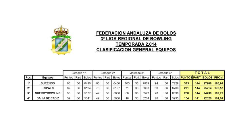 Liga regional andaluza de bowling 2013 2014 federaci n Clasificacion de equipo de cocina